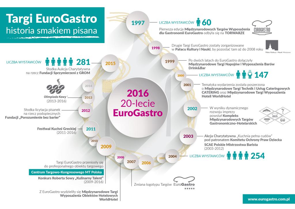 Targi EuroGastro 20 lat